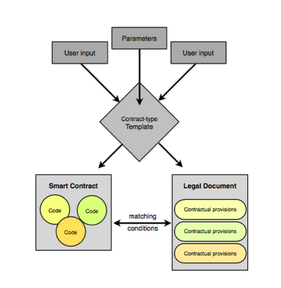 Financial Cryptography: Governance Archives